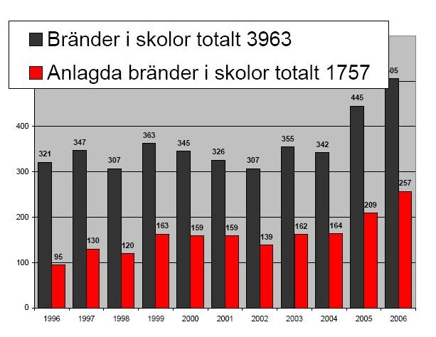 http___www_svbf_se_Projekt_Bilder_Anlagd_brand_Statistik_skolbra_19_02_2008_14_11_07.jpg