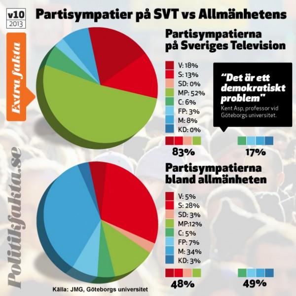 SVT_partisympatier