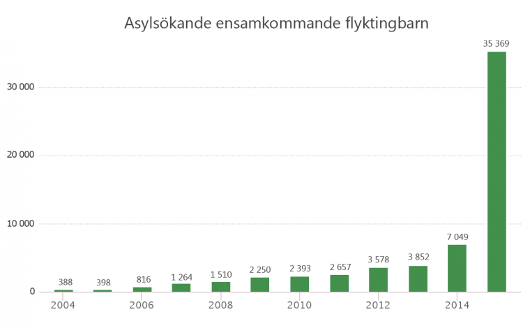 Diagram ensamkommande 2015